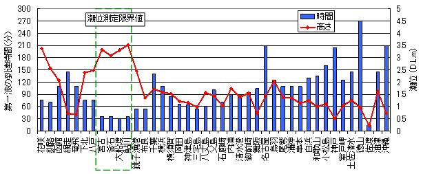 験潮データからみた各地の津波の第一波の到達時間(分)と潮位(D.L.m)
