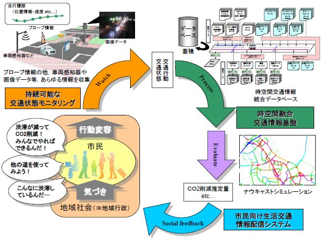 本システムの概念図