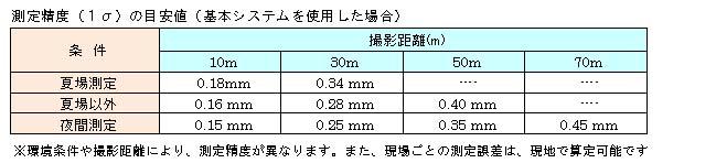 適用範囲と測定精度の目安