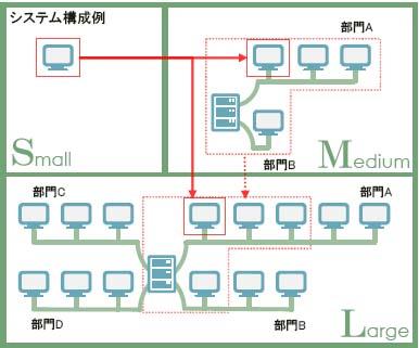 システム構成の例