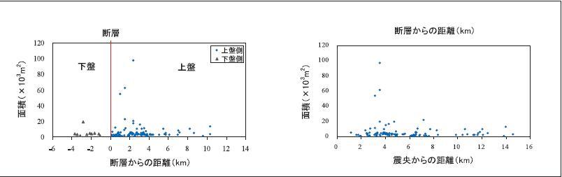 図4 断層、震央からの距離と地すべりの面積